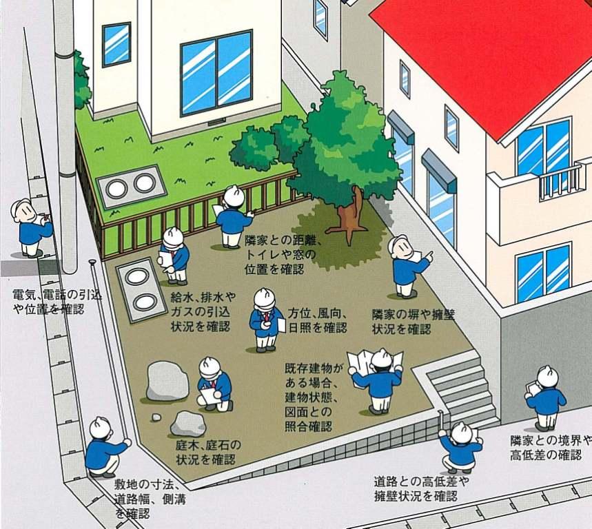 住宅購入前に調査は必須です!敷地の確認していますか? | 戸建て ...